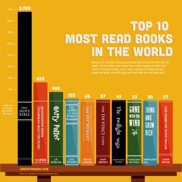 Top10_Most_Read_Books_in_the_World